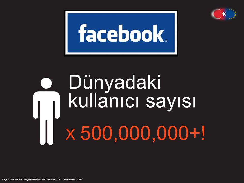 Dünyadaki kullanıcı sayısı