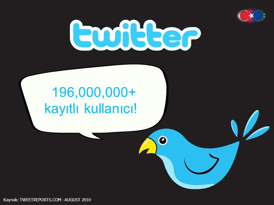 196,000,000+ kayıtlı kullanıcı! Kaynak: TWEETREPORTS.COM - AUGUST 2010