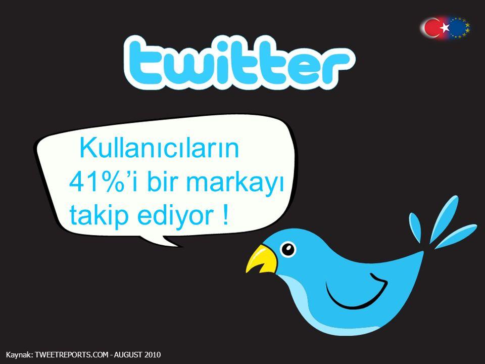 Kullanıcıların 41%'i bir markayı takip ediyor !