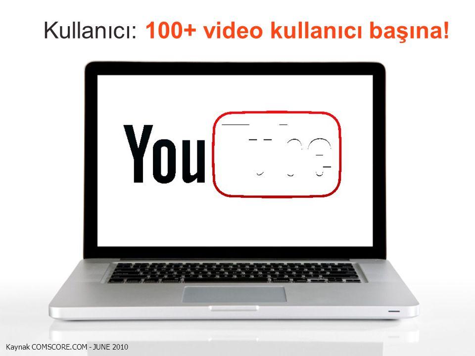 Kullanıcı: 100+ video kullanıcı başına!