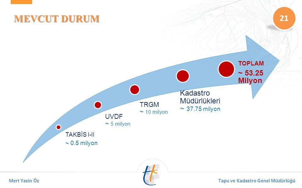 MEVCUT DURUM ~ 53.25 Milyon Kadastro Müdürlükleri ~ 37.75 milyon