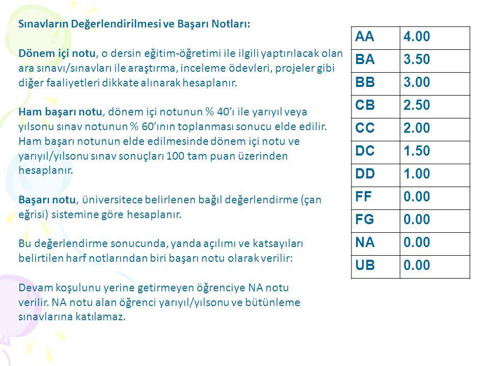 AA 4.00 BA 3.50 BB 3.00 CB 2.50 CC 2.00 DC 1.50 DD 1.00 FF 0.00 FG NA