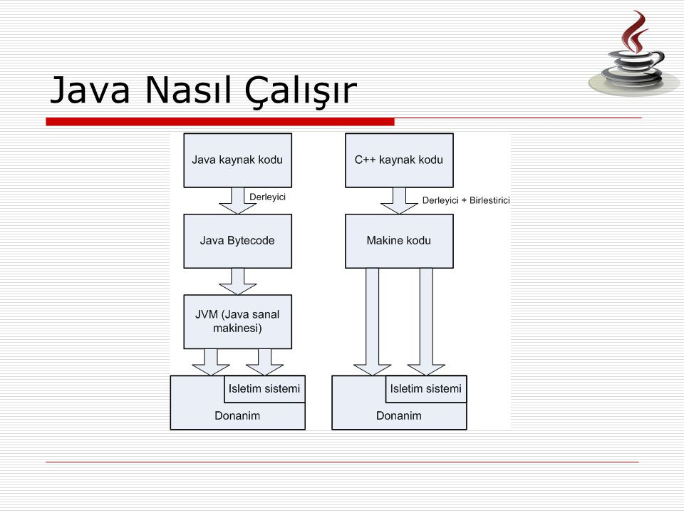 Java Nasıl Çalışır