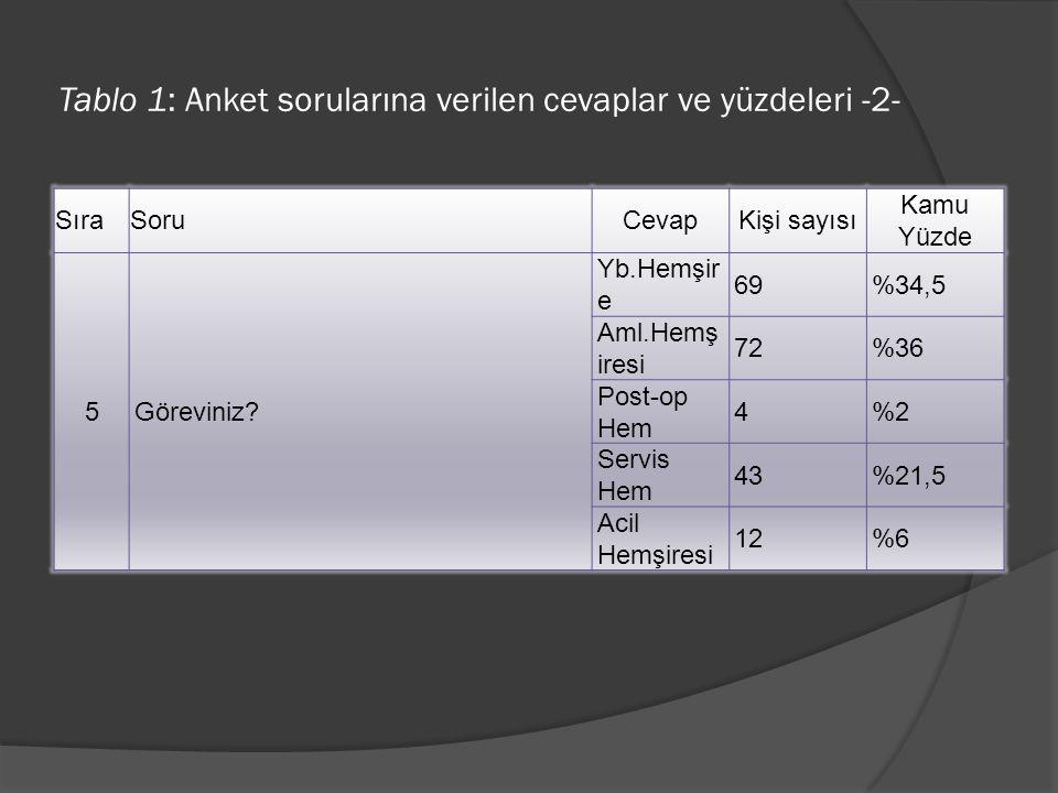 Tablo 1: Anket sorularına verilen cevaplar ve yüzdeleri -2-