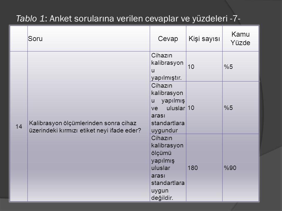 Tablo 1: Anket sorularına verilen cevaplar ve yüzdeleri -7-