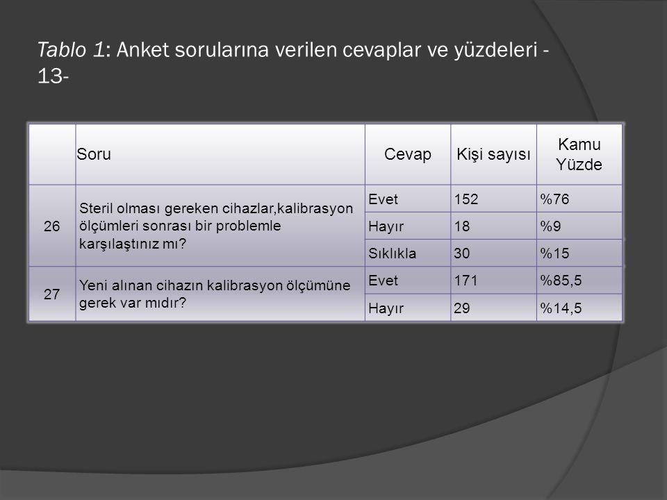 Tablo 1: Anket sorularına verilen cevaplar ve yüzdeleri -13-