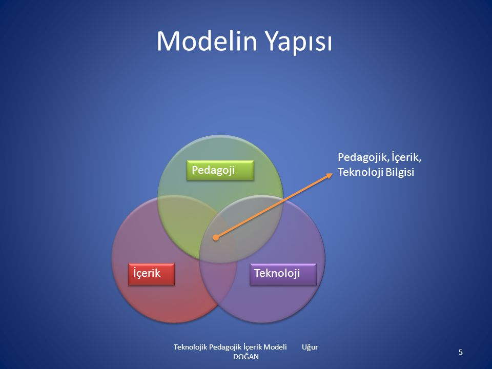 Teknolojik Pedagojik İçerik Modeli Uğur DOĞAN