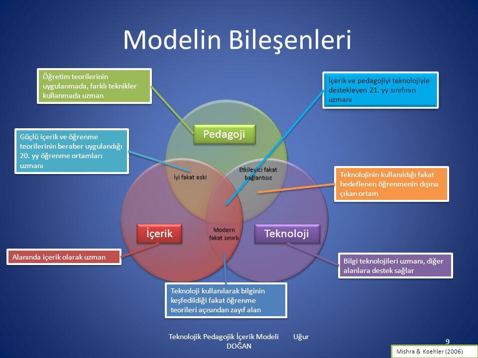 Modelin Bileşenleri Pedagoji İçerik Teknoloji