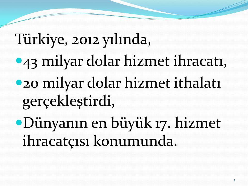 Türkiye, 2012 yılında, 43 milyar dolar hizmet ihracatı, 20 milyar dolar hizmet ithalatı gerçekleştirdi,