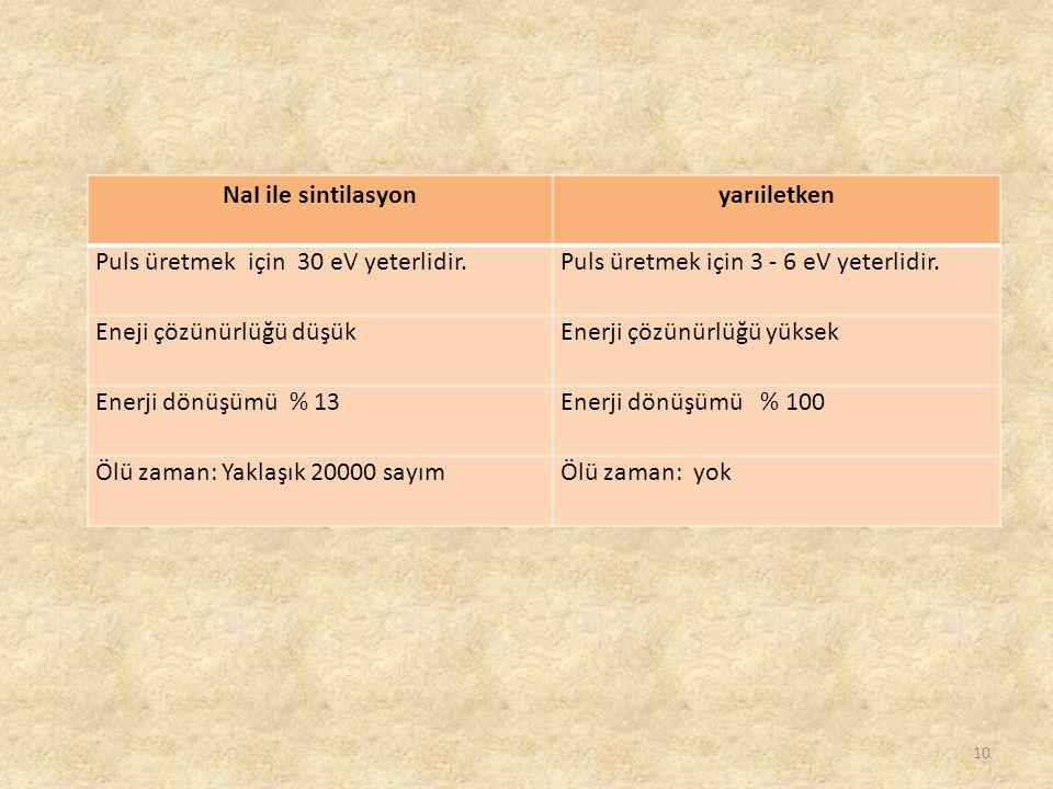 NaI ile sintilasyon yarıiletken. Puls üretmek için 30 eV yeterlidir. Puls üretmek için 3 - 6 eV yeterlidir.