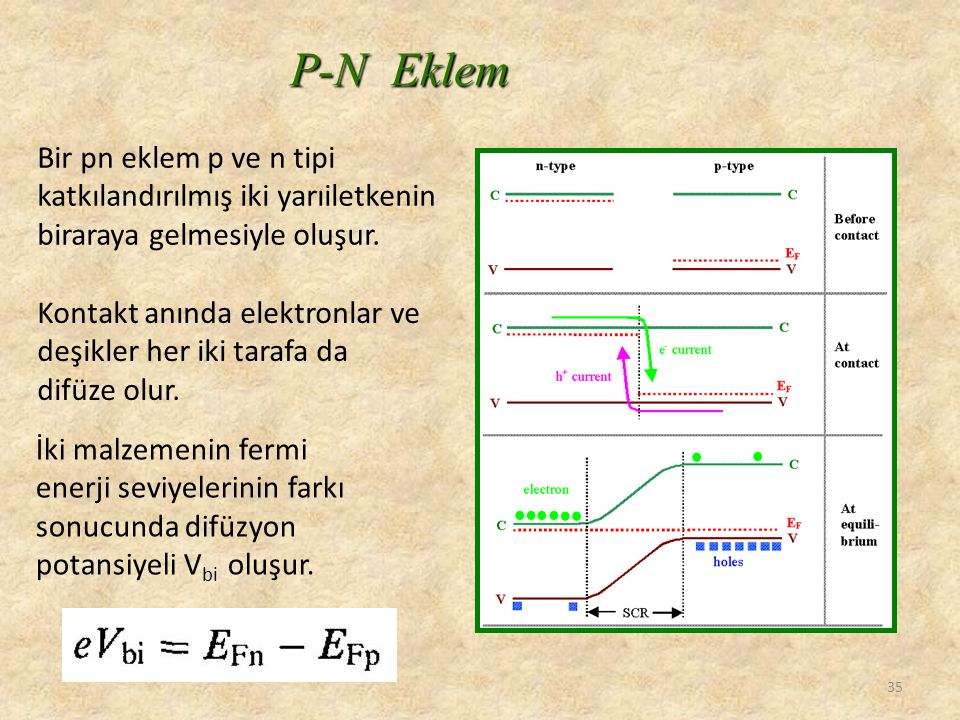 P-N Eklem Bir pn eklem p ve n tipi katkılandırılmış iki yarıiletkenin biraraya gelmesiyle oluşur.
