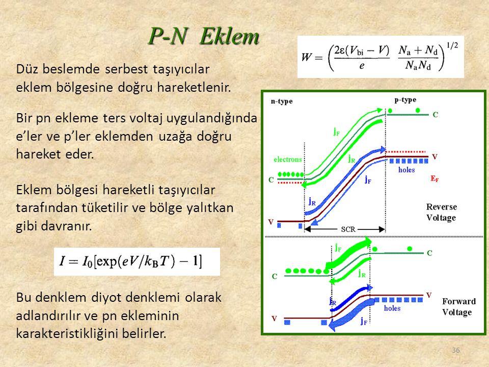 P-N Eklem Düz beslemde serbest taşıyıcılar eklem bölgesine doğru hareketlenir. Bir pn ekleme ters voltaj uygulandığında.