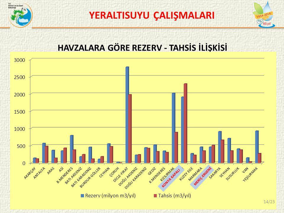 YERALTISUYU ÇALIŞMALARI HAVZALARA GÖRE REZERV - TAHSİS İLİŞKİSİ