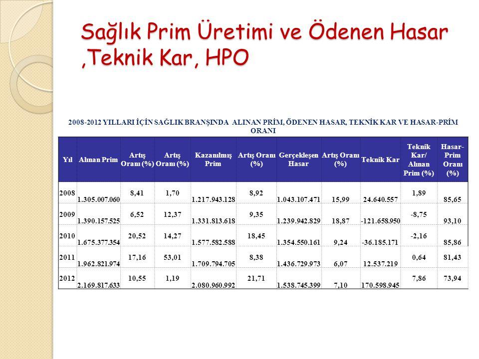 Sağlık Prim Üretimi ve Ödenen Hasar ,Teknik Kar, HPO