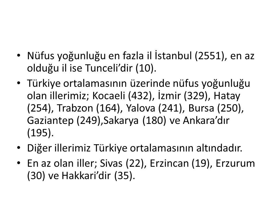 Nüfus yoğunluğu en fazla il İstanbul (2551), en az olduğu il ise Tunceli'dir (10).