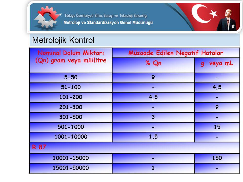 Metrolojik Kontrol Nominal Dolum Miktarı (Qn) gram veya mililitre