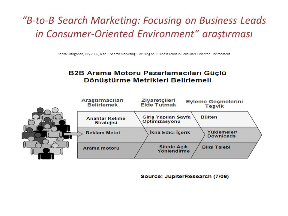 B-to-B Search Marketing: Focusing on Business Leads in Consumer-Oriented Environment araştırması