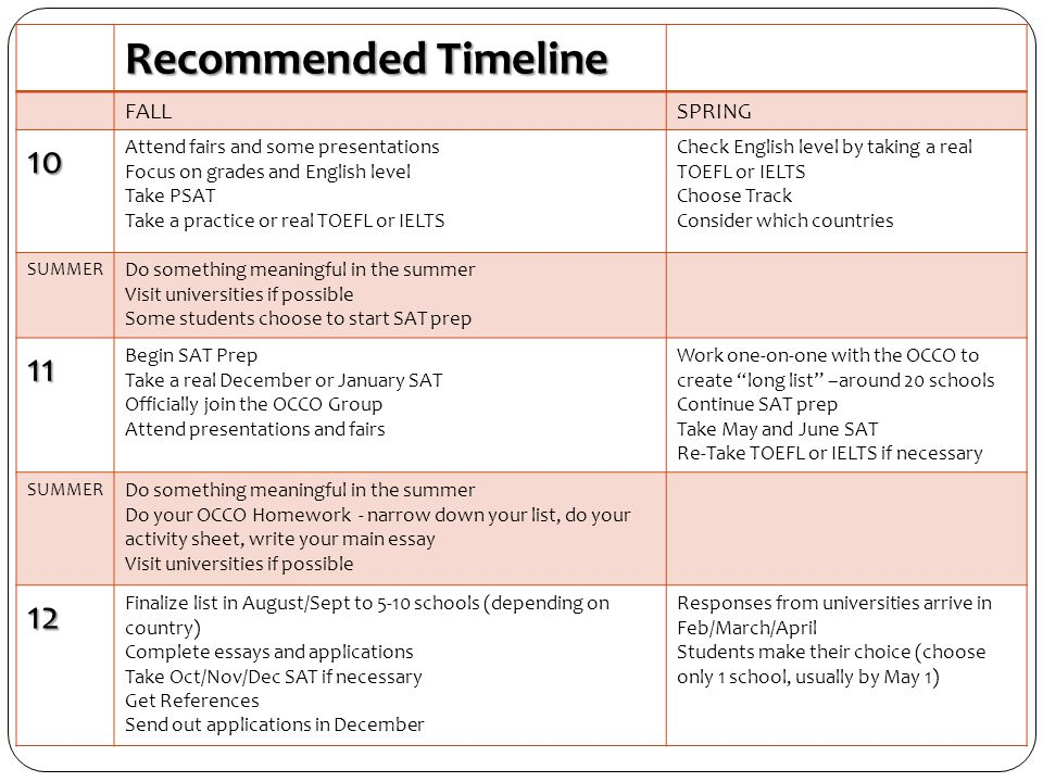 Recommended Timeline OVERVIEW TIMELINE 10 11 12 FALL SPRING