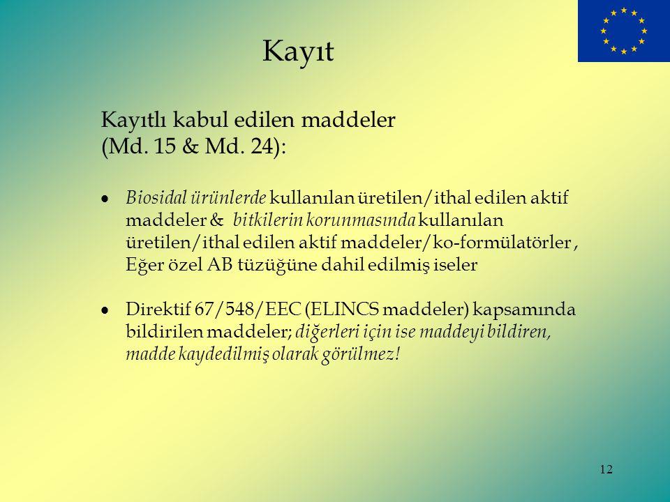 Kayıt Kayıtlı kabul edilen maddeler (Md. 15 & Md. 24):