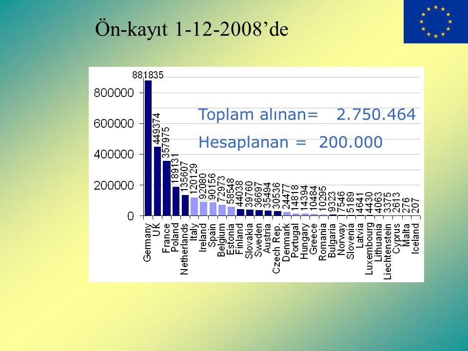 Ön-kayıt 1-12-2008'de Toplam alınan= 2.750.464 Hesaplanan = 200.000