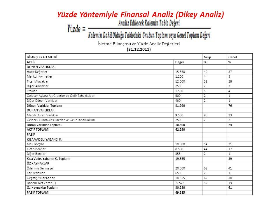 Yüzde Yöntemiyle Finansal Analiz (Dikey Analiz)