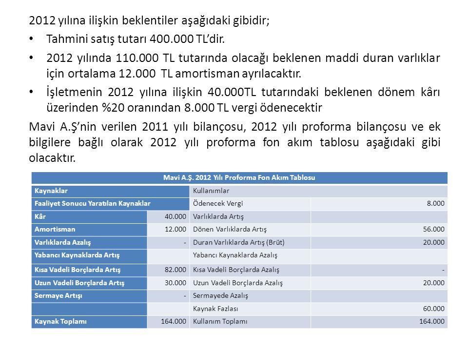 Mavi A.Ş. 2012 Yılı Proforma Fon Akım Tablosu