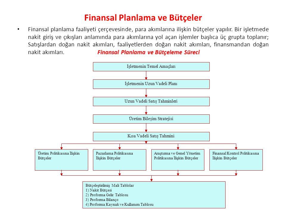Finansal Planlama ve Bütçeler