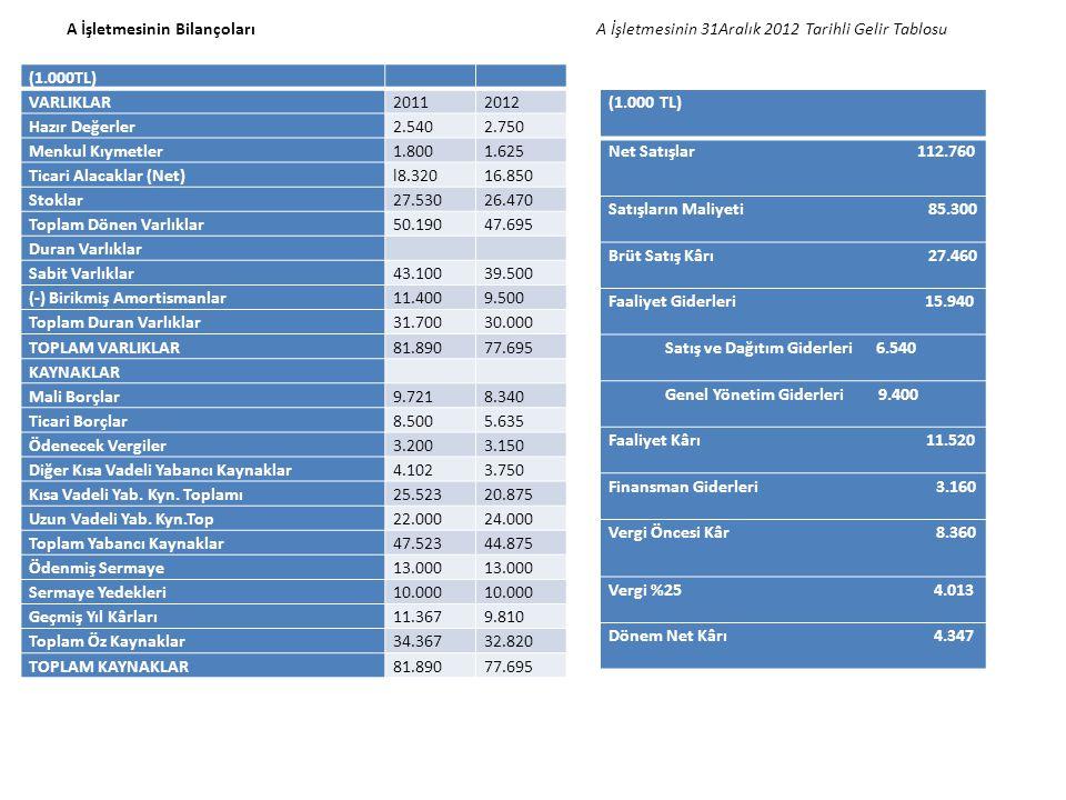 A İşletmesinin Bilançoları A İşletmesinin 31Aralık 2012 Tarihli Gelir Tablosu