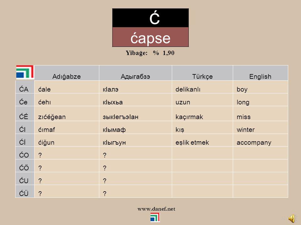 Ć ćapse Yibağe: % 1,90 Adıǵabze Адыгабзэ Türkçe English ĆA ćale кIалэ