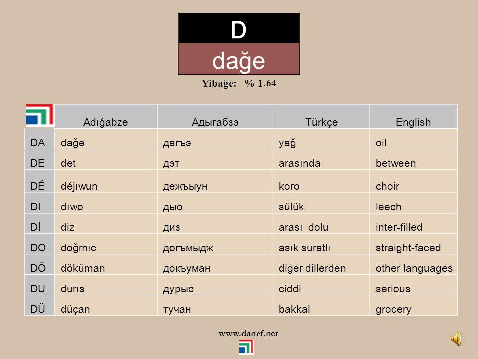 D dağe Yibağe: % 1.64 Adıǵabze Адыгабзэ Türkçe English DA dağe дагъэ