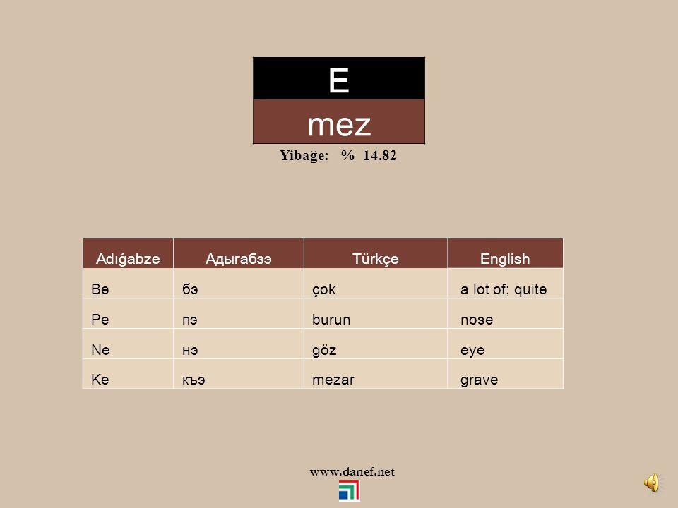 E mez Yibağe: % 14.82 Adıǵabze Адыгабзэ Türkçe English Be бэ çok