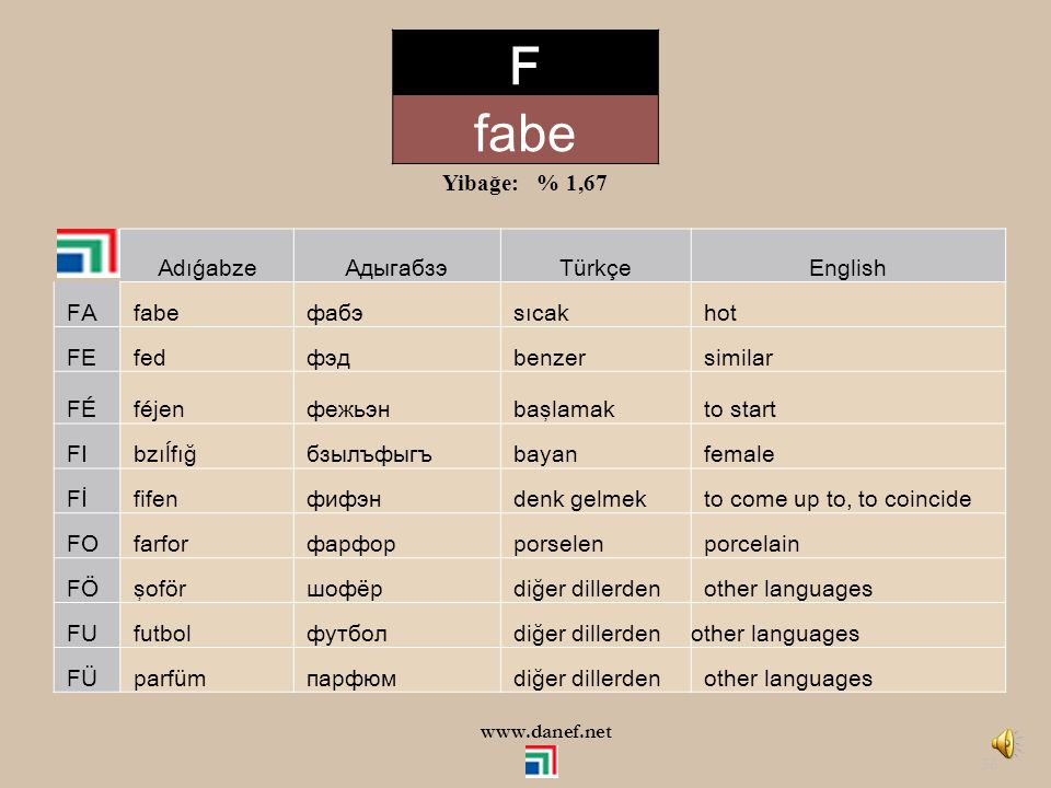 F fabe Yibağe: % 1,67 Adıǵabze Адыгабзэ Türkçe English FA fabe фабэ