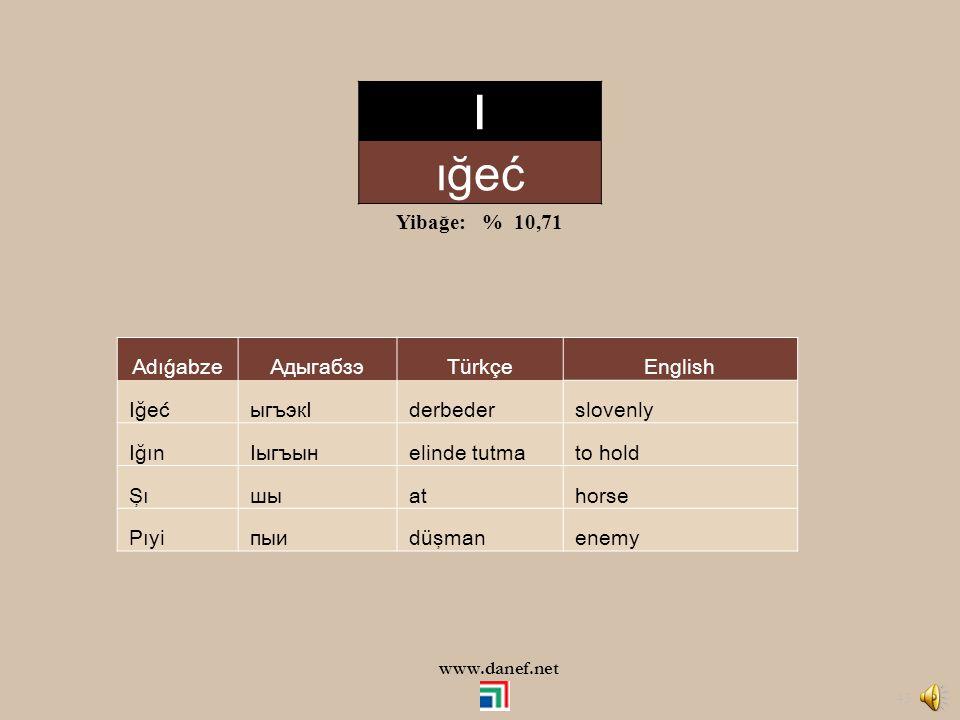 I ığeć Yibağe: % 10,71 Adıǵabze Адыгабзэ Türkçe English Iğeć ыгъэкI