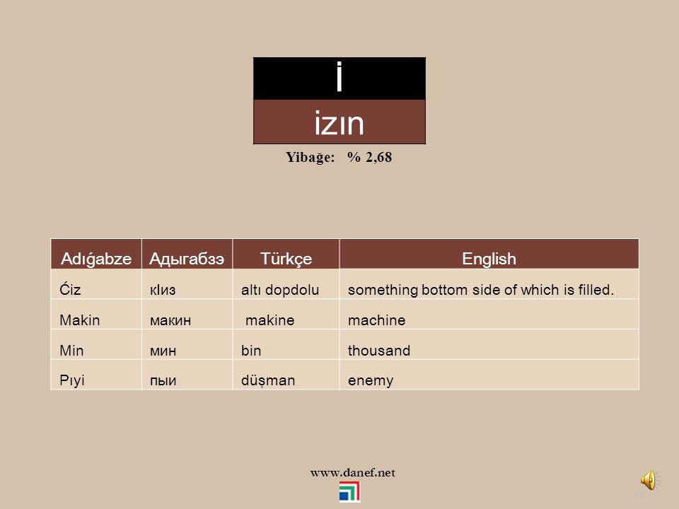 İ izın Adıǵabze Адыгабзэ Türkçe English Yibağe: % 2,68 Ćiz кIиз