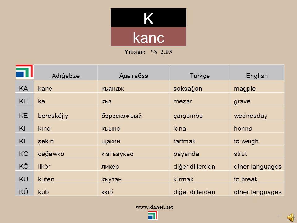 K kanc Yibağe: % 2,03 Adıǵabze Адыгабзэ Türkçe English KA kanc къандж
