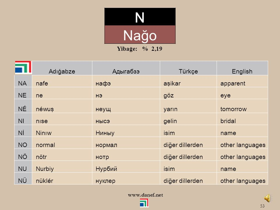 N Nağo Yibağe: % 2,19 Adıǵabze Адыгабзэ Türkçe English NA nafe нафэ