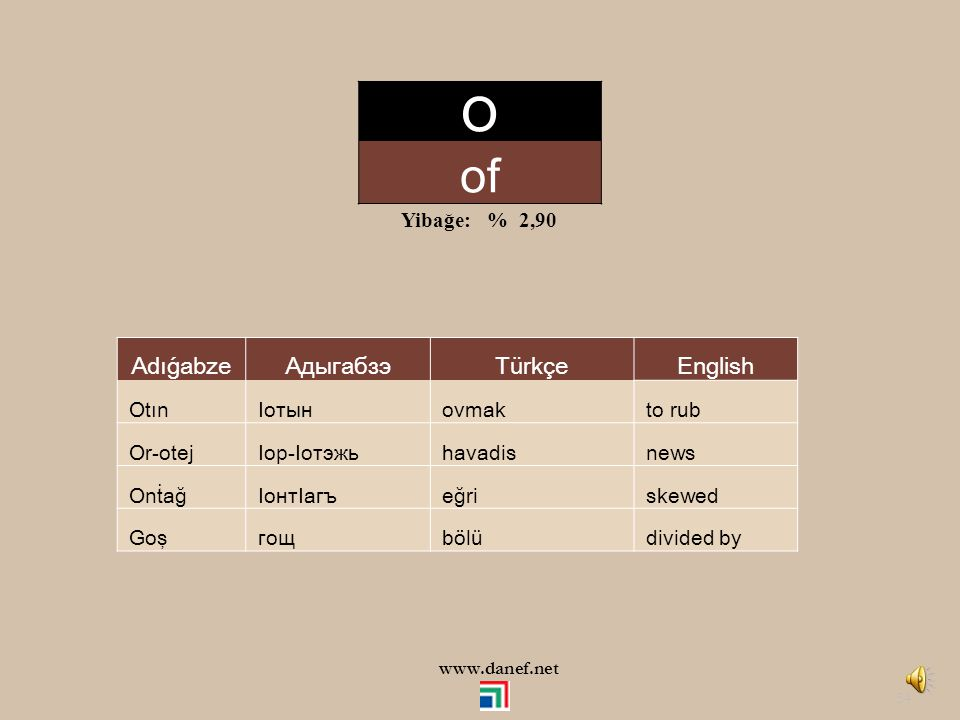 O of Adıǵabze Адыгабзэ Türkçe English Yibağe: % 2,90 Otın Iотын ovmak