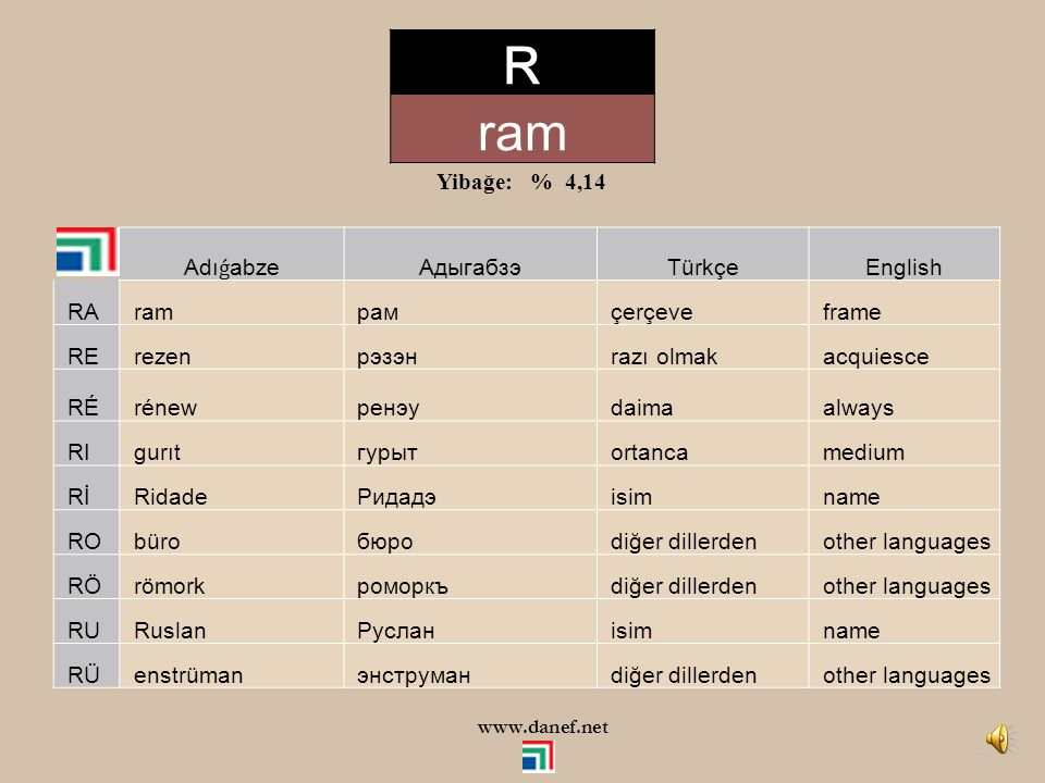 R ram Yibağe: % 4,14 Adıǵabze Адыгабзэ Türkçe English RA ram рам