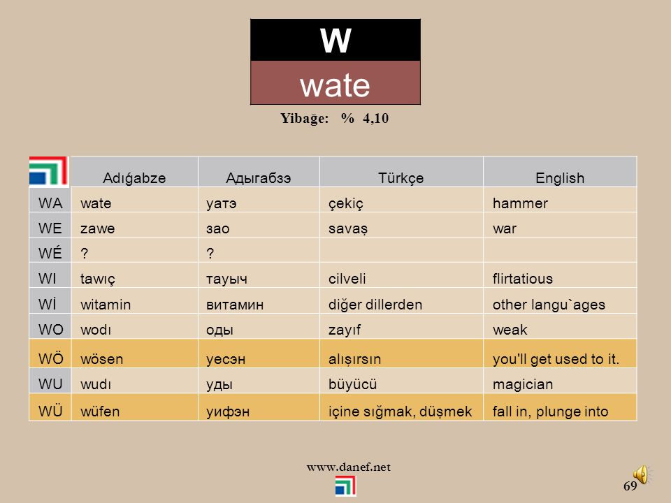 W wate Yibağe: % 4,10 Adıǵabze Адыгабзэ Türkçe English WA wate уатэ