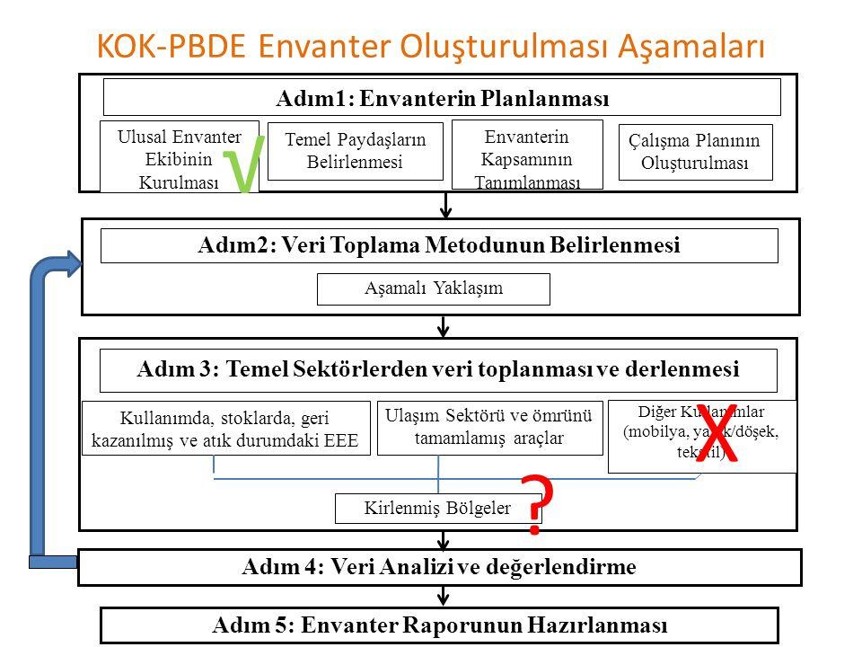 KOK-PBDE Envanter Oluşturulması Aşamaları