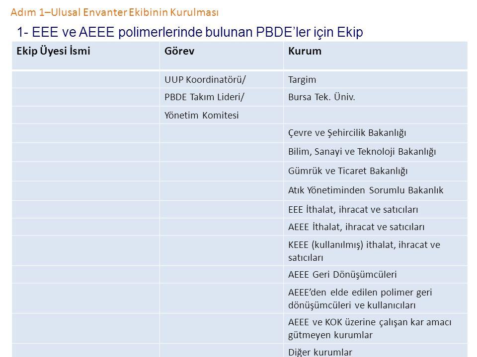 1- EEE ve AEEE polimerlerinde bulunan PBDE'ler için Ekip