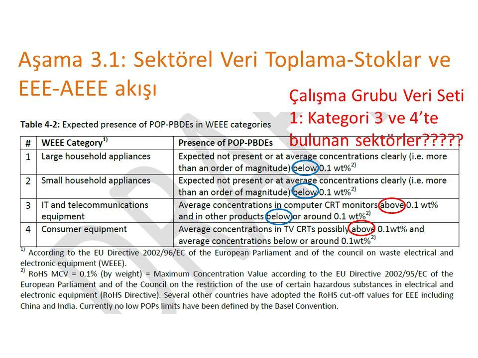 Aşama 3.1: Sektörel Veri Toplama-Stoklar ve EEE-AEEE akışı