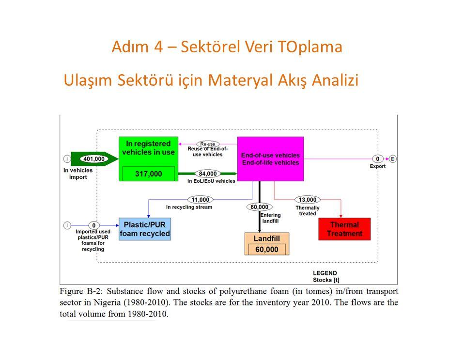 Adım 4 – Sektörel Veri TOplama