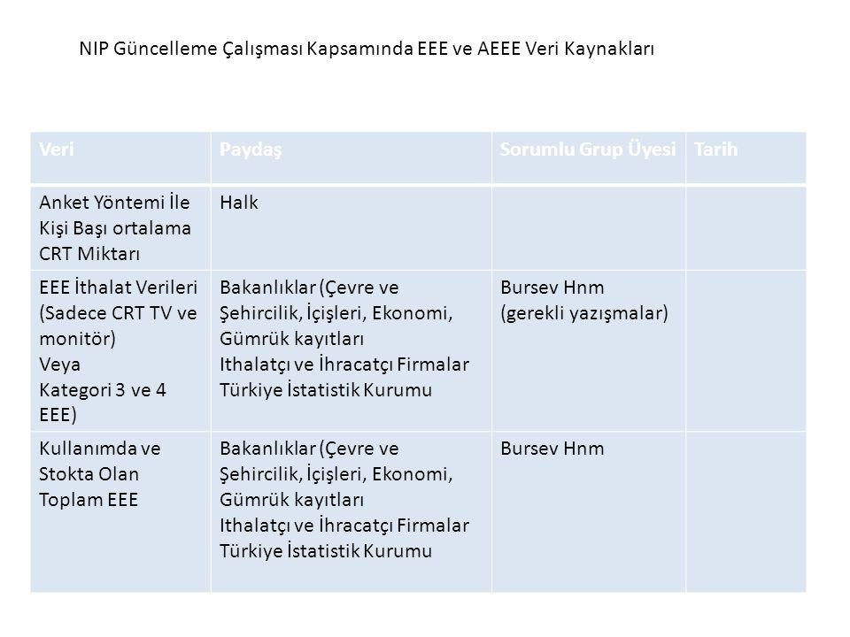 NIP Güncelleme Çalışması Kapsamında EEE ve AEEE Veri Kaynakları