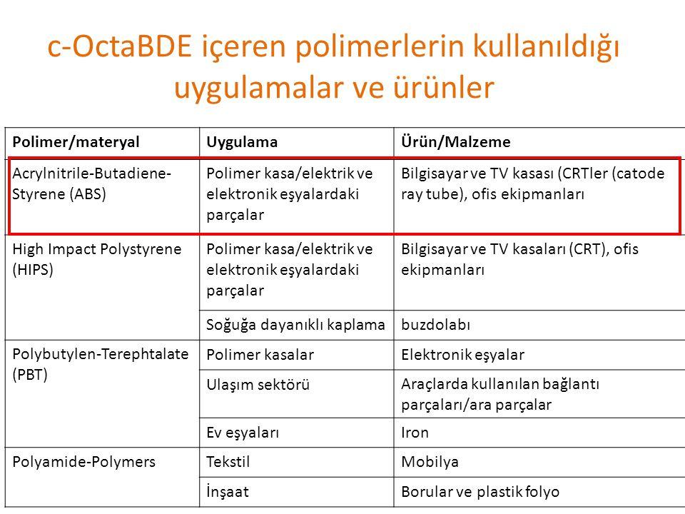 c-OctaBDE içeren polimerlerin kullanıldığı uygulamalar ve ürünler