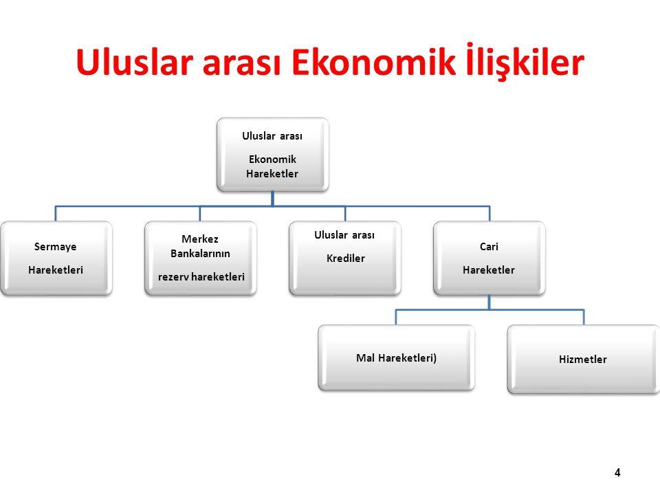 Uluslar arası Ekonomik İlişkiler
