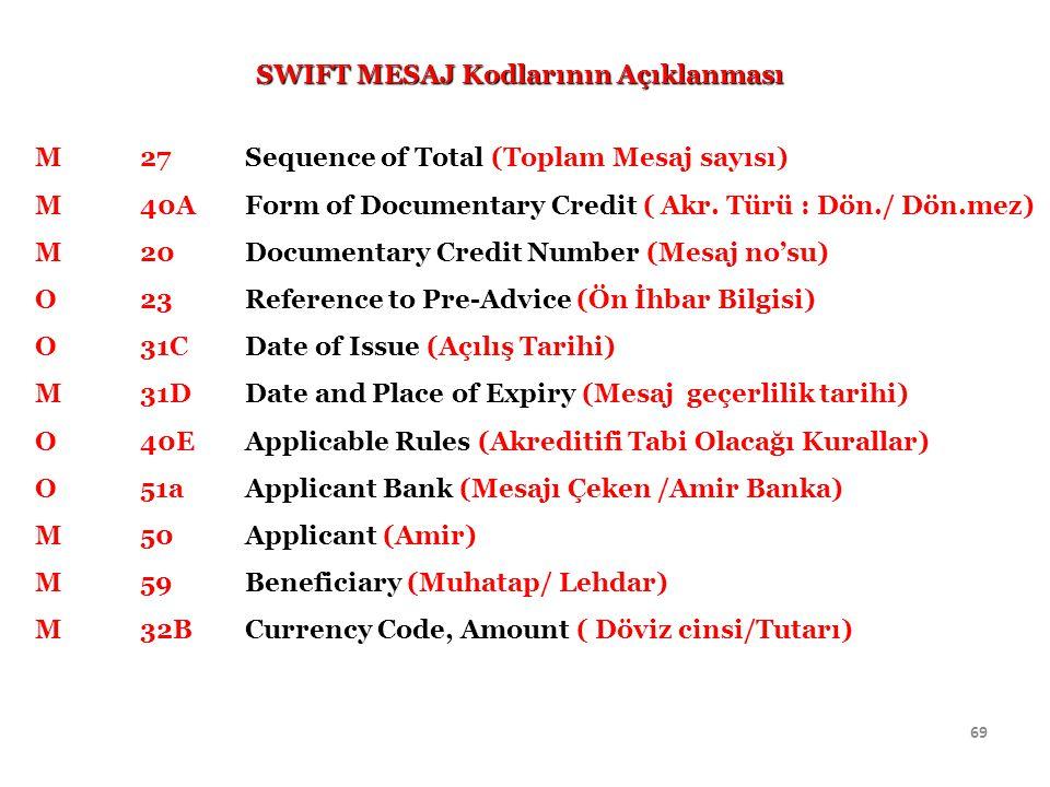 SWIFT MESAJ Kodlarının Açıklanması