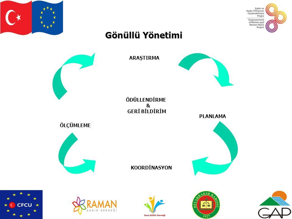 Gönüllü Yönetimi ARAŞTIRMA ÖDÜLLENDİRME & GERİ BİLDİRİM PLANLAMA