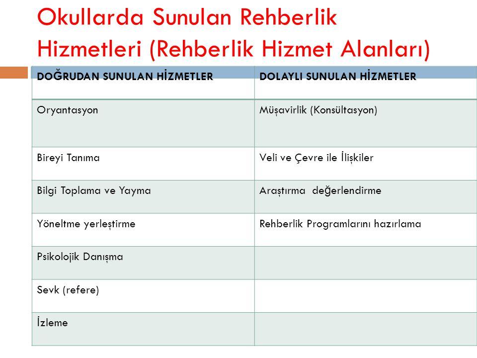 Okullarda Sunulan Rehberlik Hizmetleri (Rehberlik Hizmet Alanları)