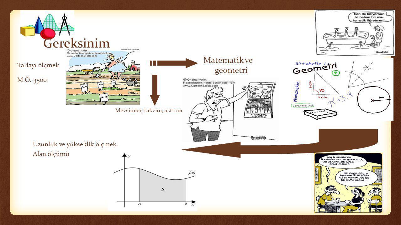 Gereksinim Matematik ve geometri Tarlayı ölçmek M.Ö. 3500